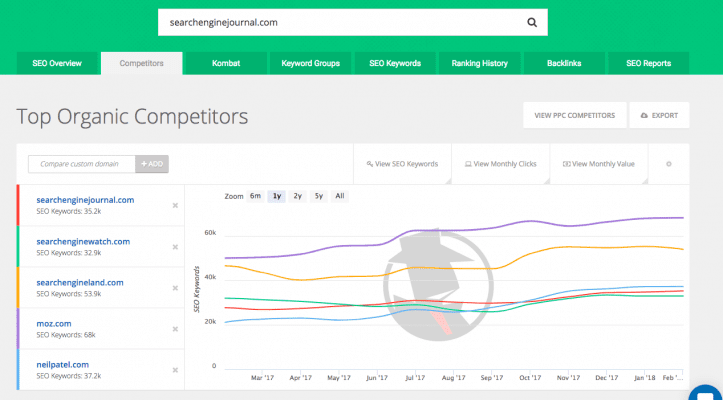 Analytical Tools Competitors In SEO