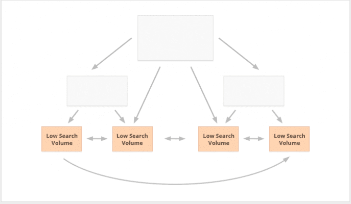 Internal Link strategy