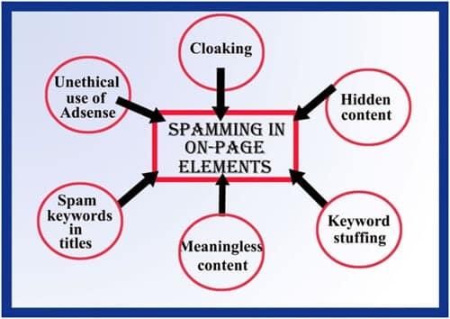 spam onpage